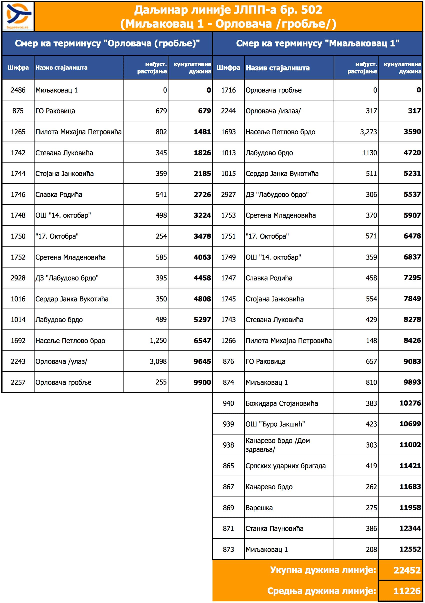 Daljinar linije 502 (Miljakovac 1 - Orlovača /Groblje/) (od 01.06.2018)